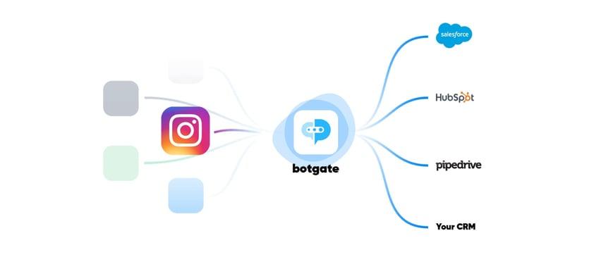 Instagram Blog Pipeline-2